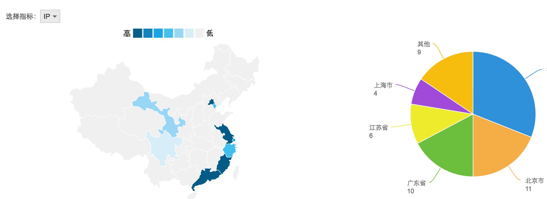 用户分析-地区分布