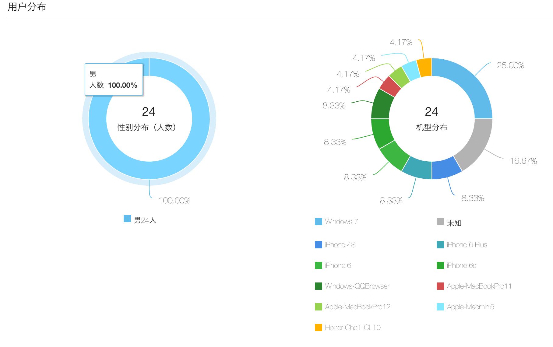 用户分析-终端类型