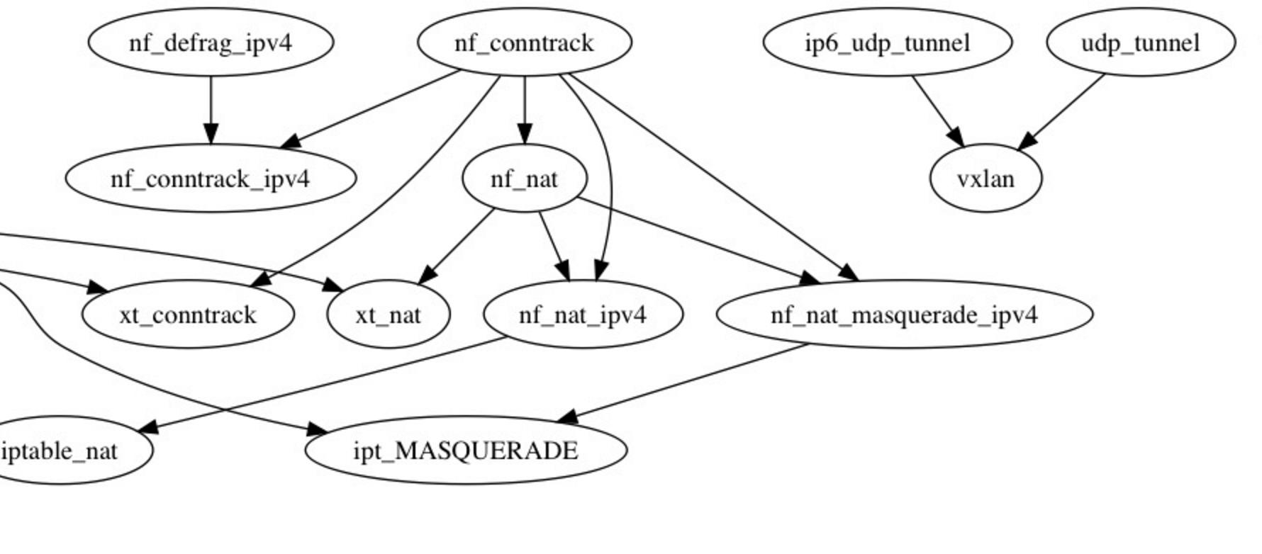 软件包依赖案例-Linux Kernel 2