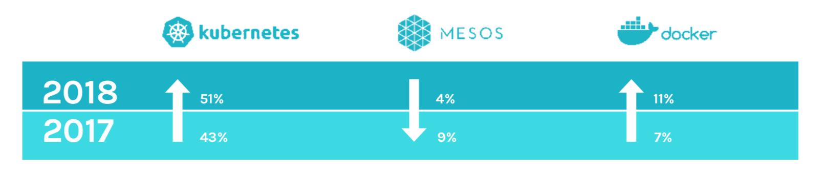 编排器份额: Kubernetes 和 Swarm 增长, Mesos 萎缩。