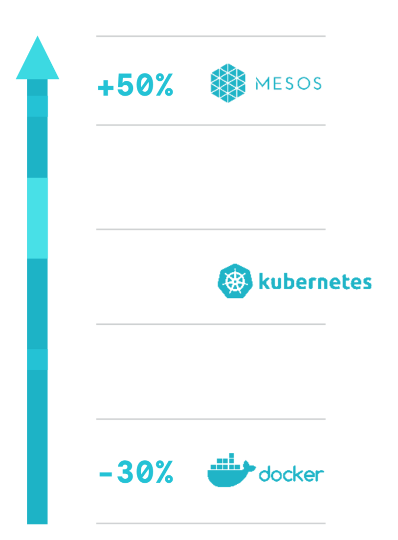 Mesos clusters 50% larger than Kubernetes. Swarm 30% smaller.