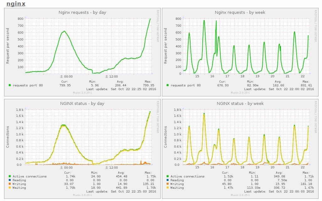Nginx监控扩展插件