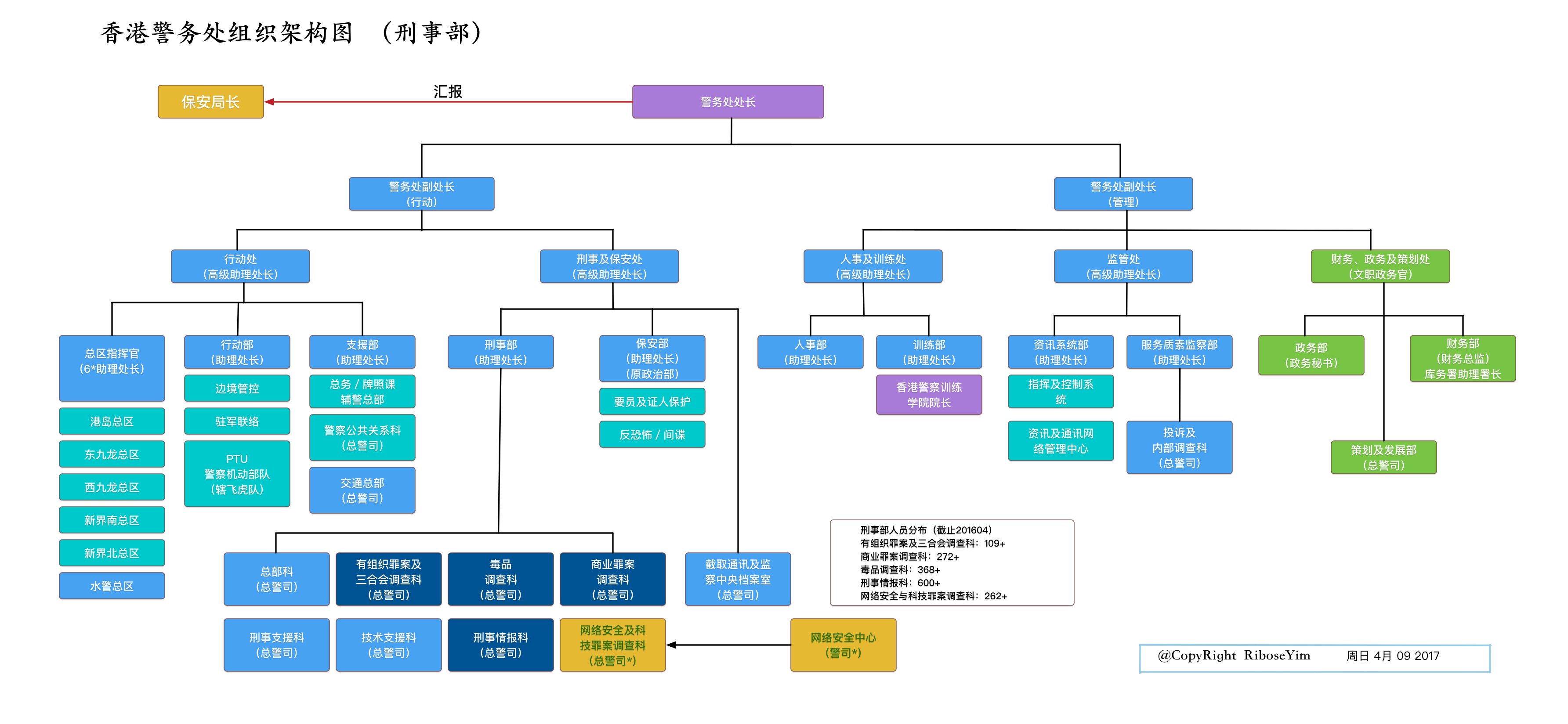 香港警务处管理架构