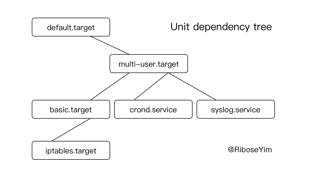systemd Unit target Tree