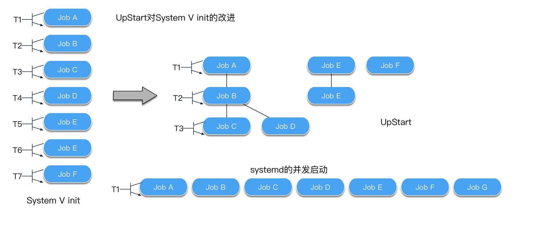 System V init Vs UpStart Vs Systemd