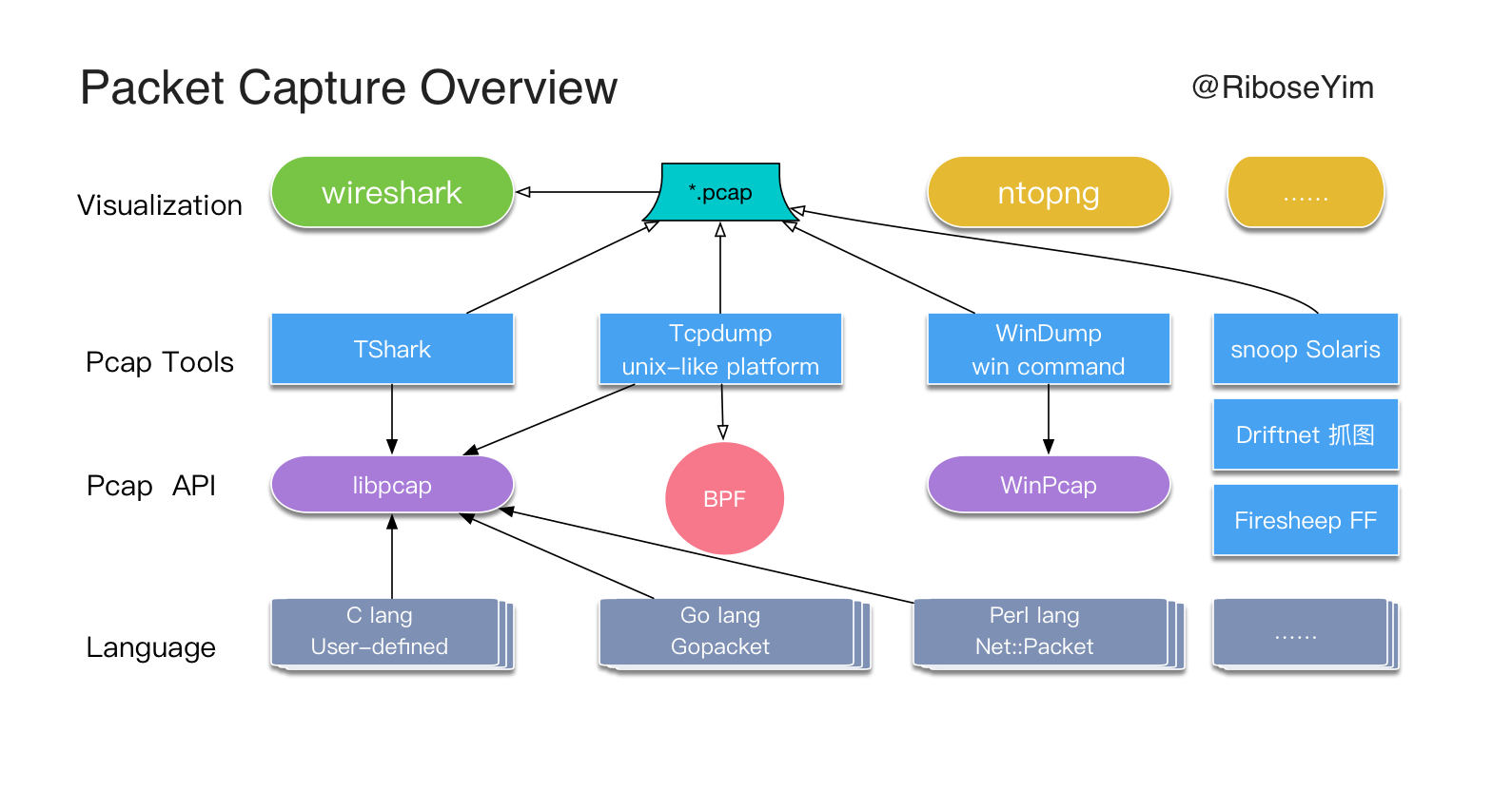 Packet Capture Overview