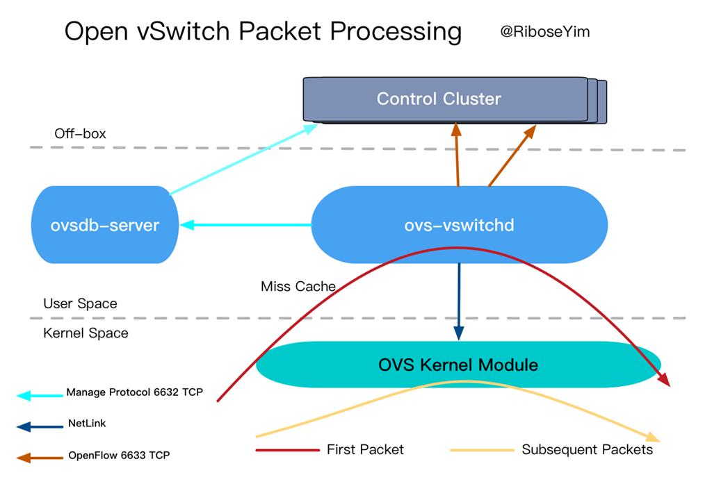 OVS Flow Processing