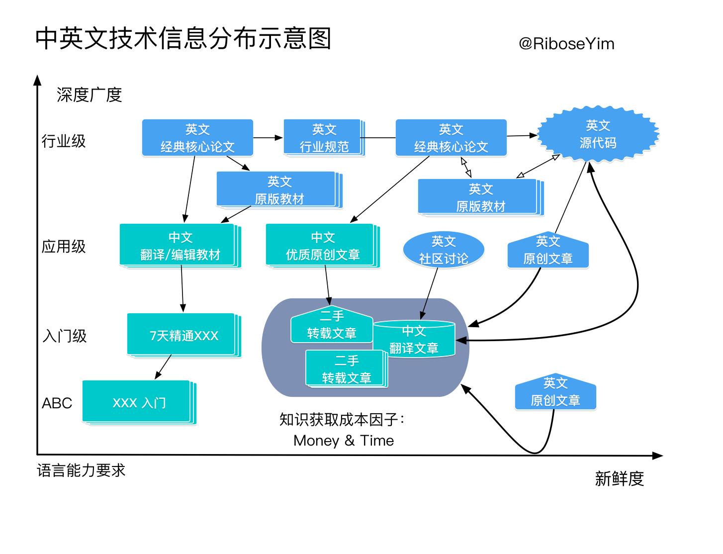 技术资料由英文转为中文目前还需要较长的周期