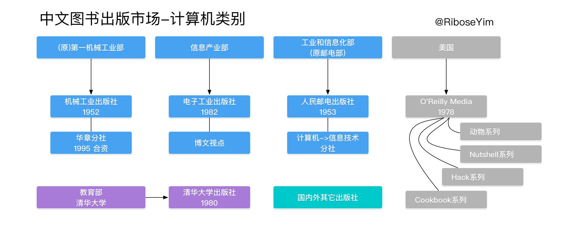 中文图书出版市场-计算机类别