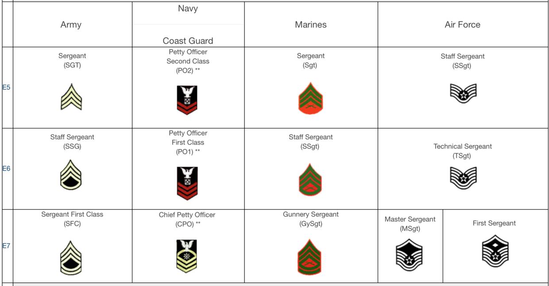 骨干:中级士官 E5-E7