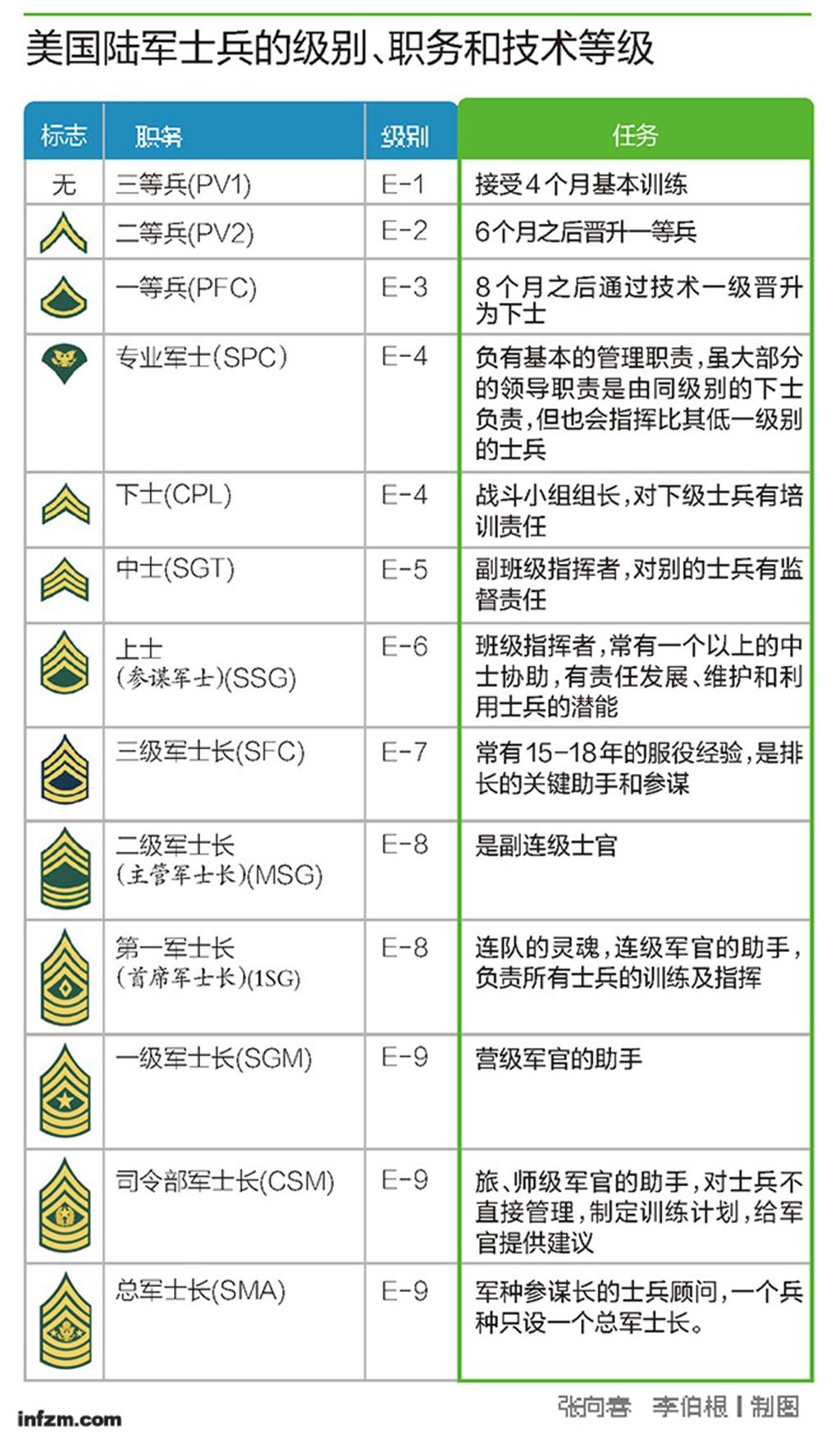 美陆军士官军衔