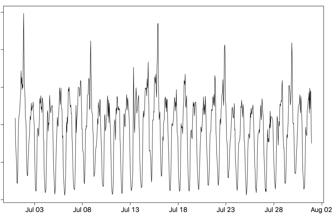 Figure 3. The hourly sum of Uber trips in a given month (in July 2017) help us model user patterns.