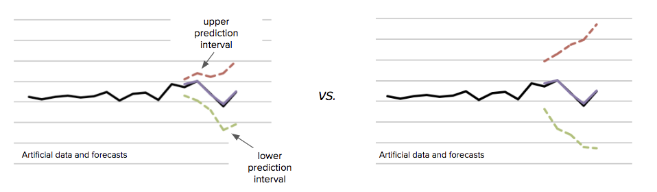 Figure 5: Prediction intervals are critical to informed decision making. Although point forecasts may be the same, their prediction intervals may be significantly different.