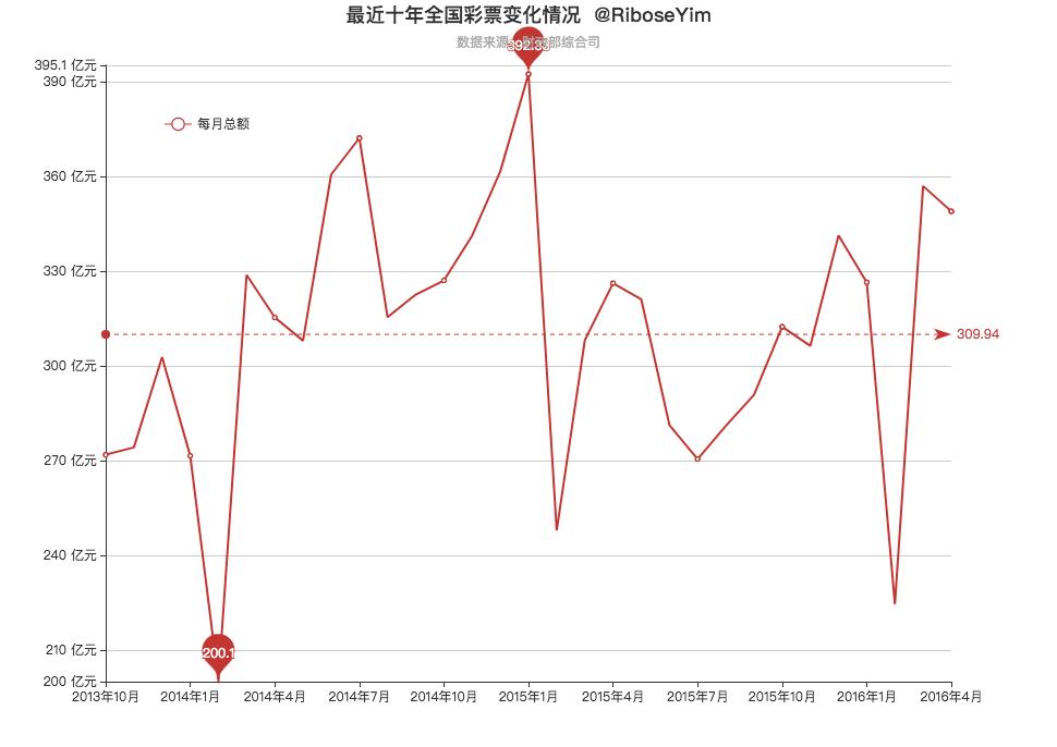 中国彩票销售数据(1998-2017)