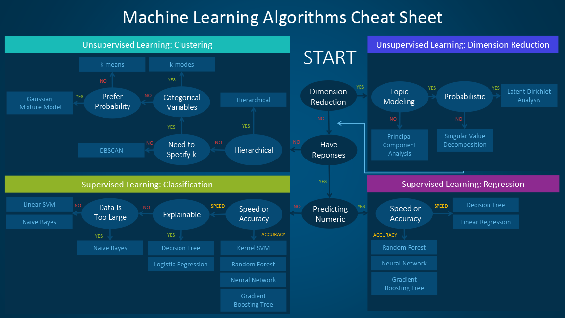 The machine learning algorithm cheat sheet