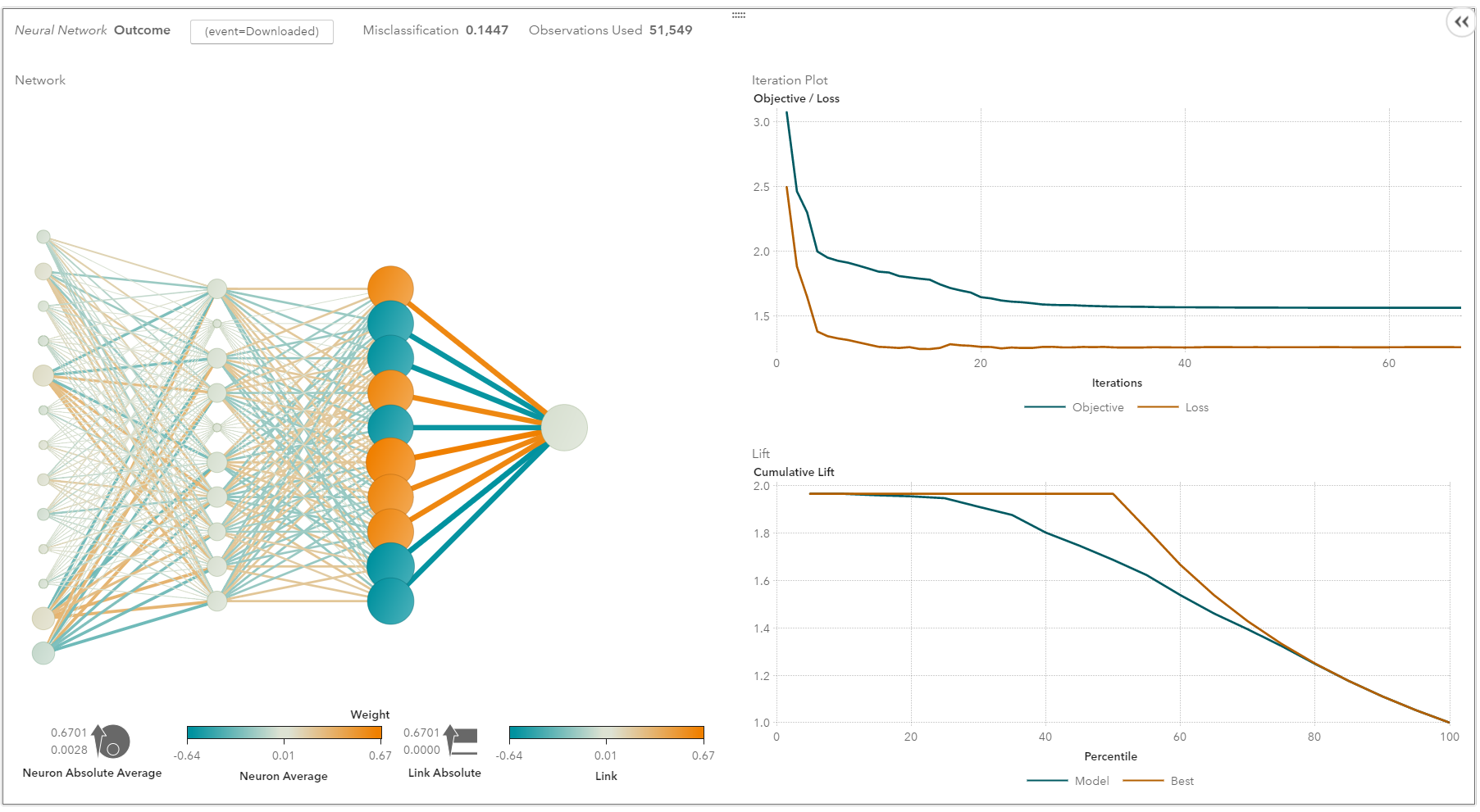 A neural network in SAS Visual Analytics